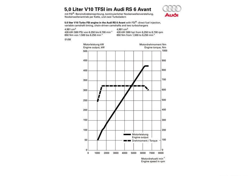 Снимки: Audi RS6 Avant (4F,C6)