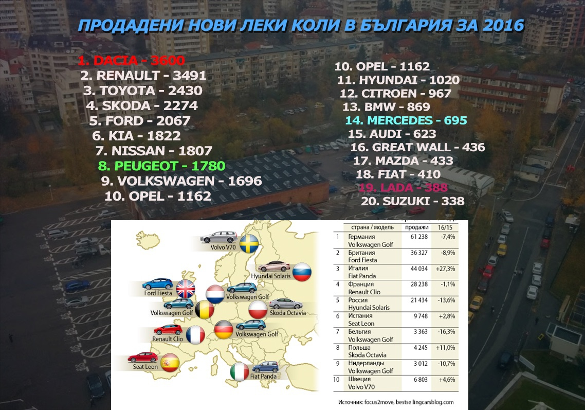 Продадени автомобили за 2016 в България